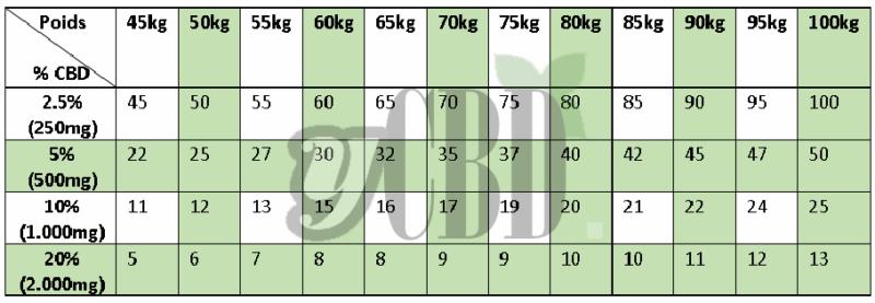 grille dosage huile cbd